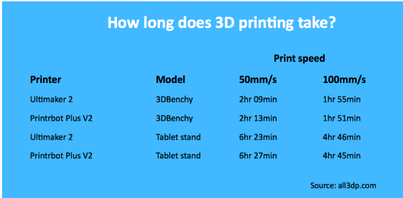 How Fast Is a 3d Printer