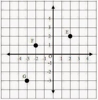 Cara Menentukan Titik Pada Sistem Koordinat Kartesius