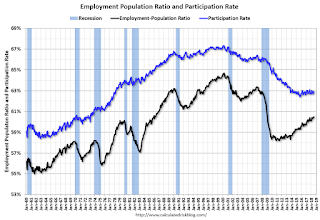 Employment Pop Ratio, Overall Participation Rate (SA)