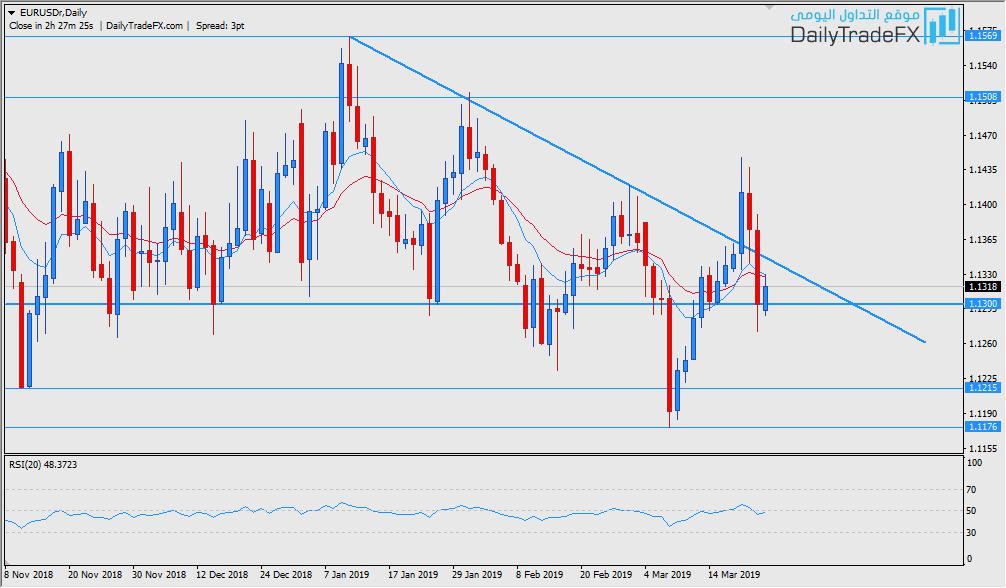 اليورو دولار EURUSD هل حان وقت الشراء ؟