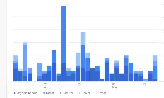 all blog visitor via google analytic