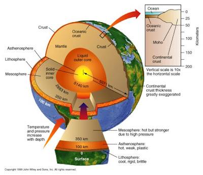 mercury energy level diagram for wiring trailer lights ciencias de la tierra: estructura interna tierra