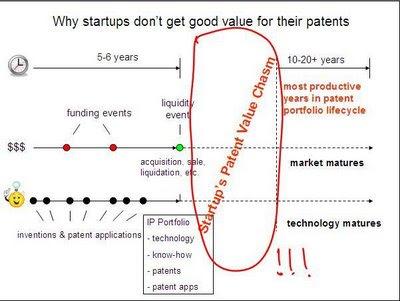 Eugene Shteyn's Blog: Patent Value Chasm for Startups