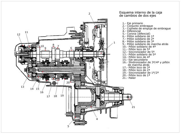 Componentes de transmisión manual