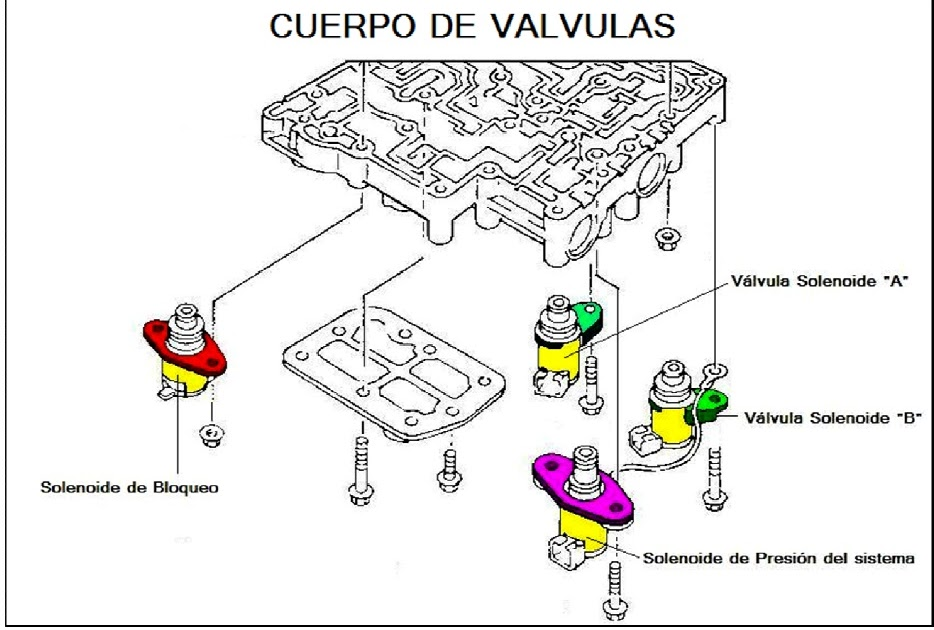 transmision manual: transmision automatica