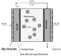 Welcome to materials-to-life home: Bipolar Plate Materials