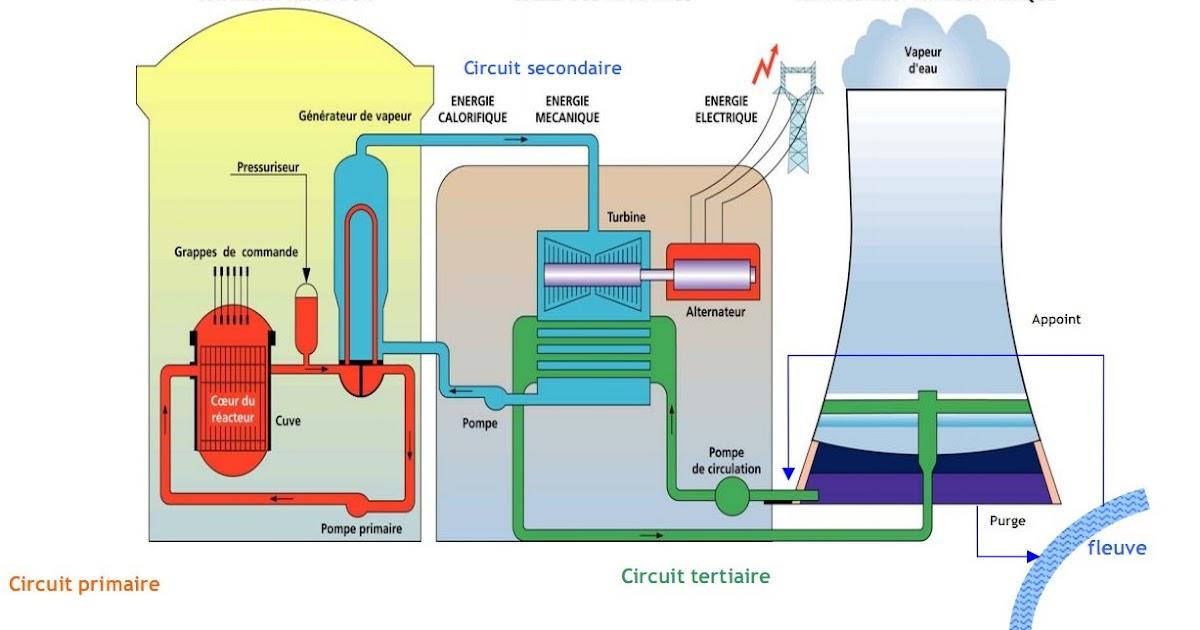 Fonctionnement d une centrale nucl aire - Principe de fonctionnement d une chambre froide ...