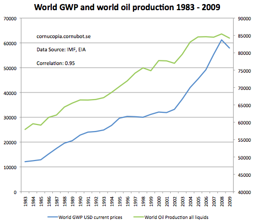 Oljepriset upp i usa