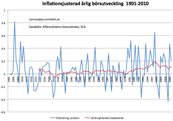Sa lurar du inflationen