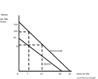 Schmidtomics - An Economics Blog: Introduction to ...