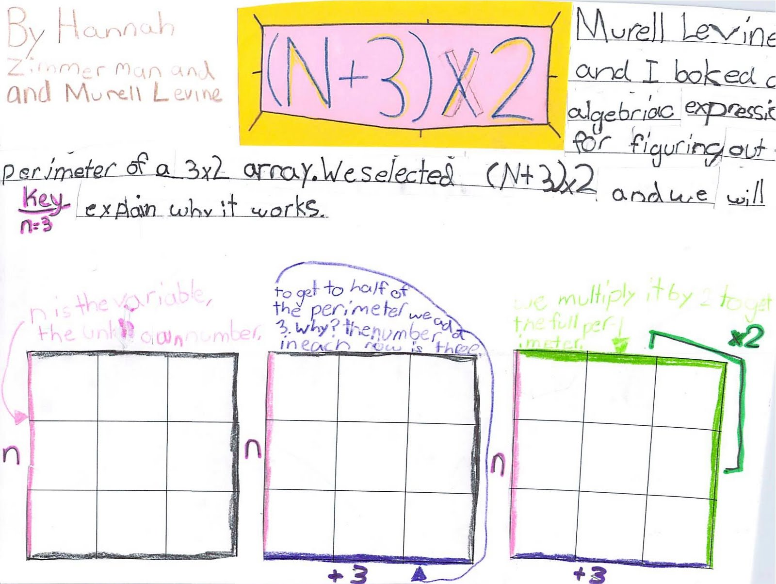 Lauren S Class Algebraic Expressions For Patterns In