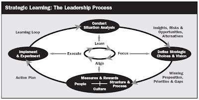 define learning cycle