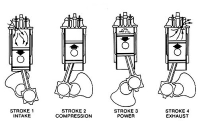 1) suction stroke: the piston moves down from the top dead centre  the  inlet valve is open in this stage  negative pressure created inside the  cylinder