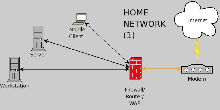 wireless home network diagram ids