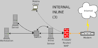 Eating Security: IDS/IPS placement on home network