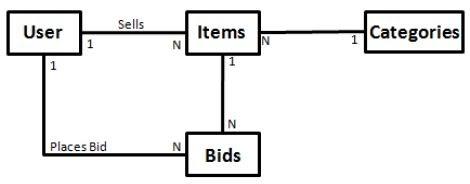 Software Engineering: 3.5.2 ER Diagrams