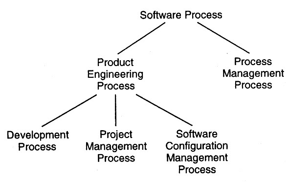Software Engineering: 2.2 Component Software Processes