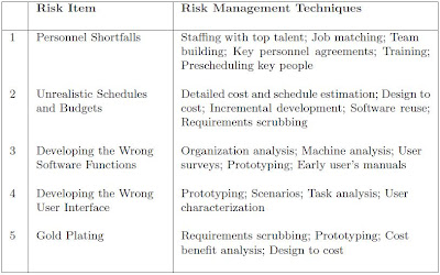 Software Engineering 4 4 2 Risk Assessment