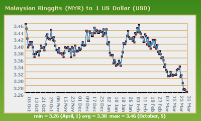 Forex ringgit to usd