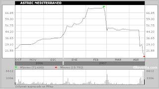 La Opinando EmpresasInmobiliarias De Bolsa Y H92YEWDI