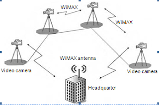 WiMAX- technology, news, training, project and WiMAX