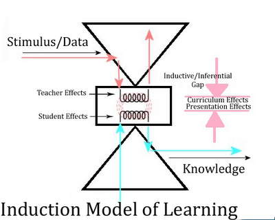 """Induction/Inferential Model of Learning"""