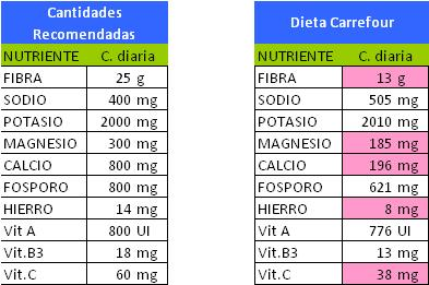 gráfico diario de la dieta equilibrada