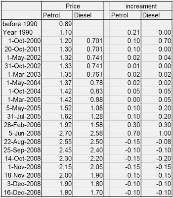 Petrol Price: Malaysia Petrol Price History