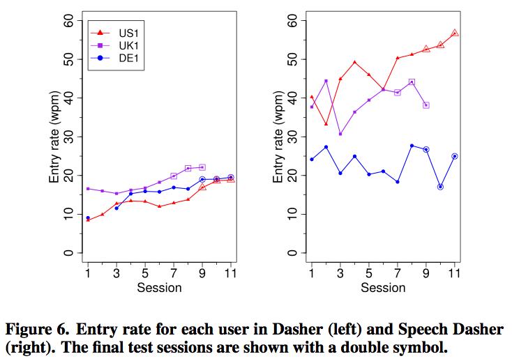 Martin Tall On Gaze Interaction: Speech Dasher: Fast Writing using