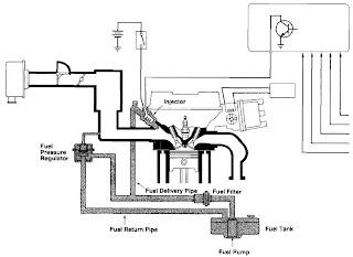 Mechanical Information: ELECTRONIC FUEL INJECTION (EFI)