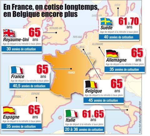 Nibelle Et Baudouin Les Retraites En France Et En Europe