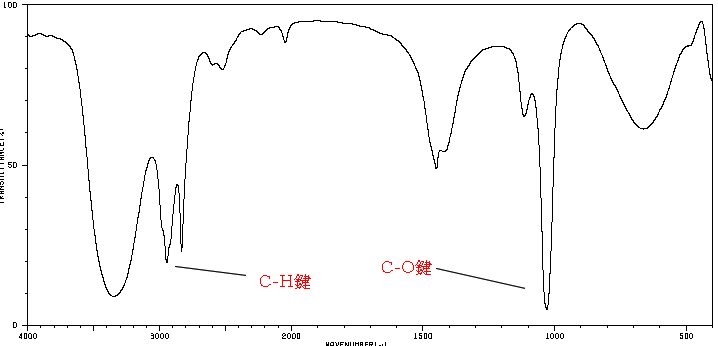 官能基與紅外線光譜的關係(relation between functional group and infrared spectroscopy)