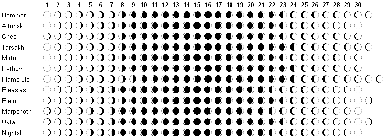 Calendario Faerun.Night Below An Underdark Campaign Faerun Contagem Dos