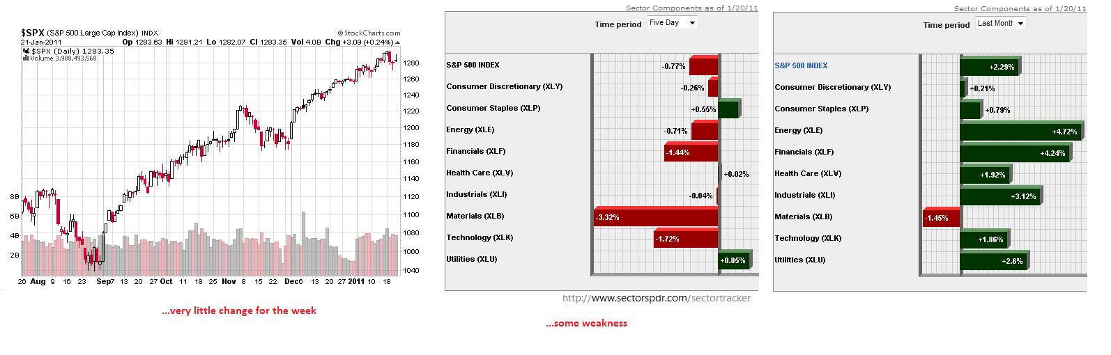 stock market update  january 2011