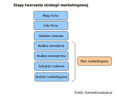 Etapy tworzenia strategii marketingowej