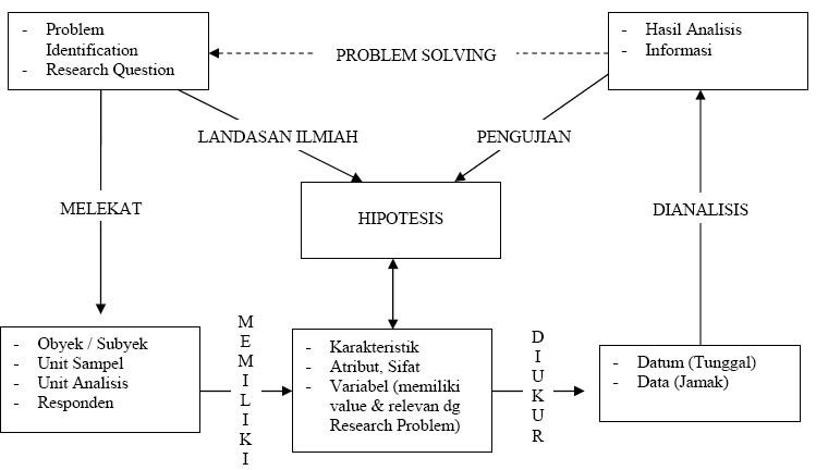Kerangka Berpikir Skripsi Definisi Dari Teori Dan Kerangka Berfikir Saifedia Kerangka Berfikir Penelitian Kuantitatif Bag 2
