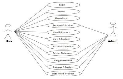 CSharper: Use case diagram for multilevel marketing ...