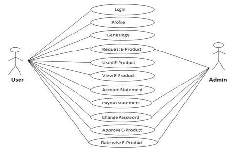 CSharper: Use case diagram for multilevel marketing
