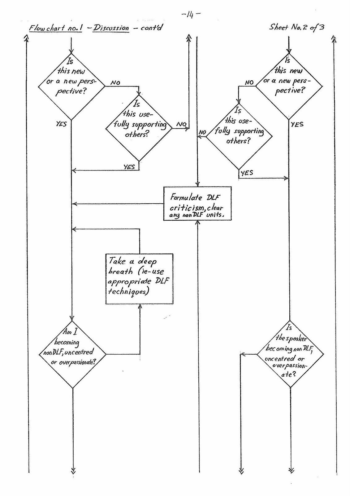 Gnwmythr's Regression-Rescue Manual: General flow charts