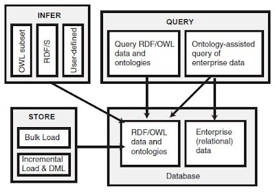 The Information Technology Forum: Querying Semantic Data