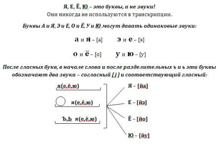 звуко-буквенный разбор слова россия - 4.