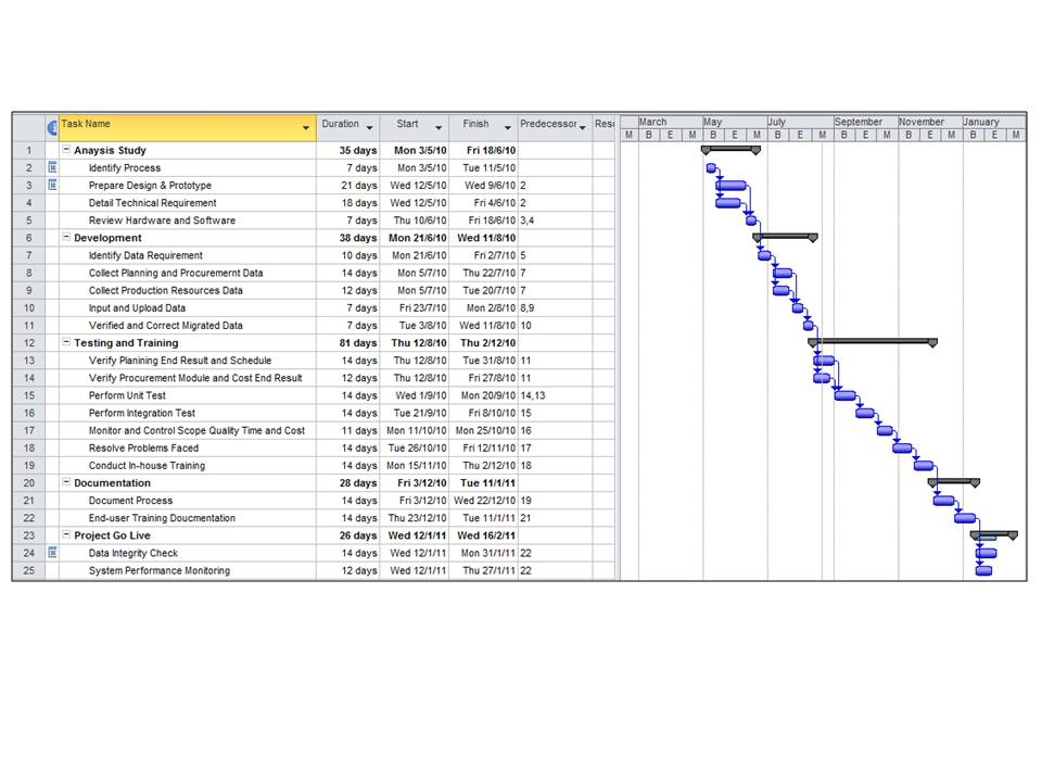 Oracle erp implementation project plan template