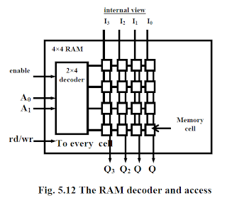 Embedded Projects & Embedded Ideas: Flash Memory and RAM