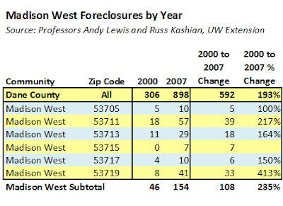 Dane County Real Estate Blog Madison Foreclosures By Zip Code
