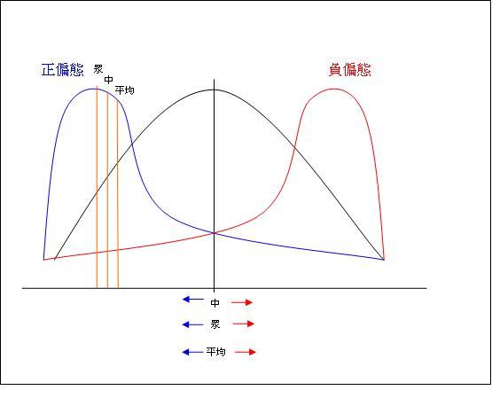 數位學習研究方法: 991020數位學習研究方法上課筆記和心智圖
