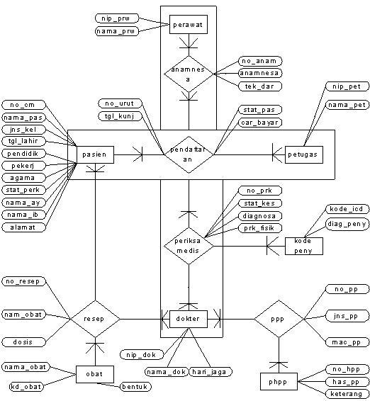 Xty  Pengembangan Sistem Informasi