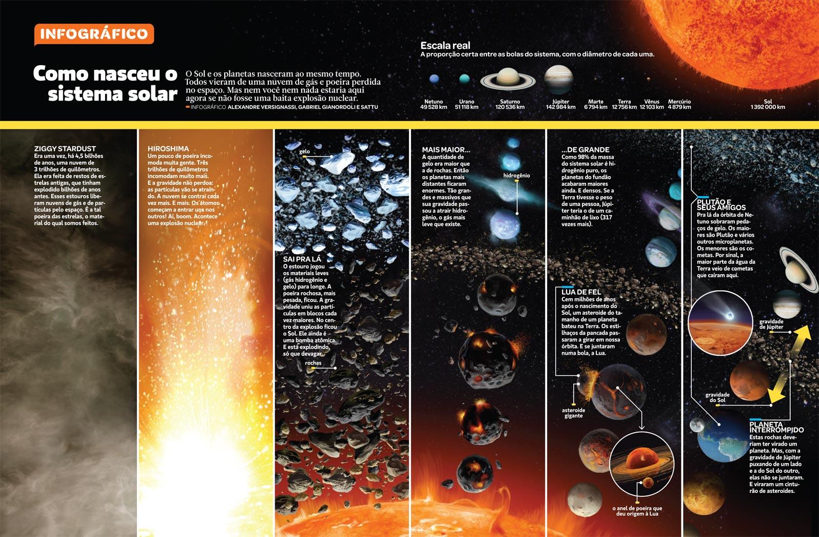 15cb062e06a Como nasceu o Sistema Solar