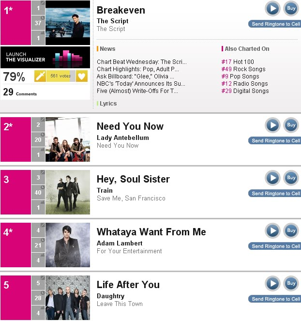 Whataya Want From Me\u0027 Charts Update Adam Lambert 24/7 News