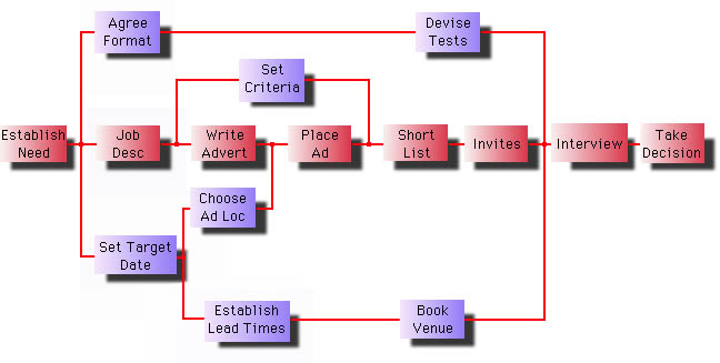 collection pert network diagram example pictures   diagramscritical path pert chart engineering and technology