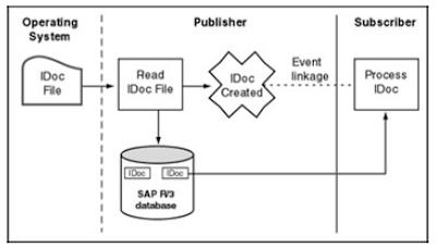 SAP EDI Basic Components Configuration part two - SAP ABAP